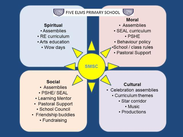 SMSC at Five Elms Primary